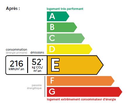 Entrée en vigueur du nouveau DPE dès le 1er juillet 2021